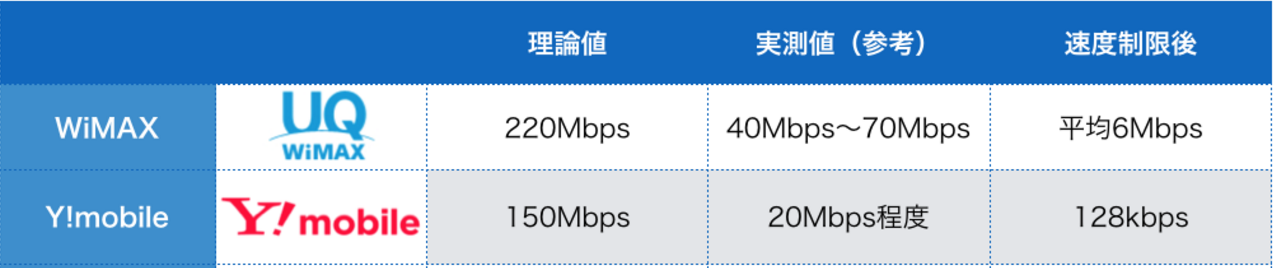 WiMAX 無制限 Y!mobile 比較