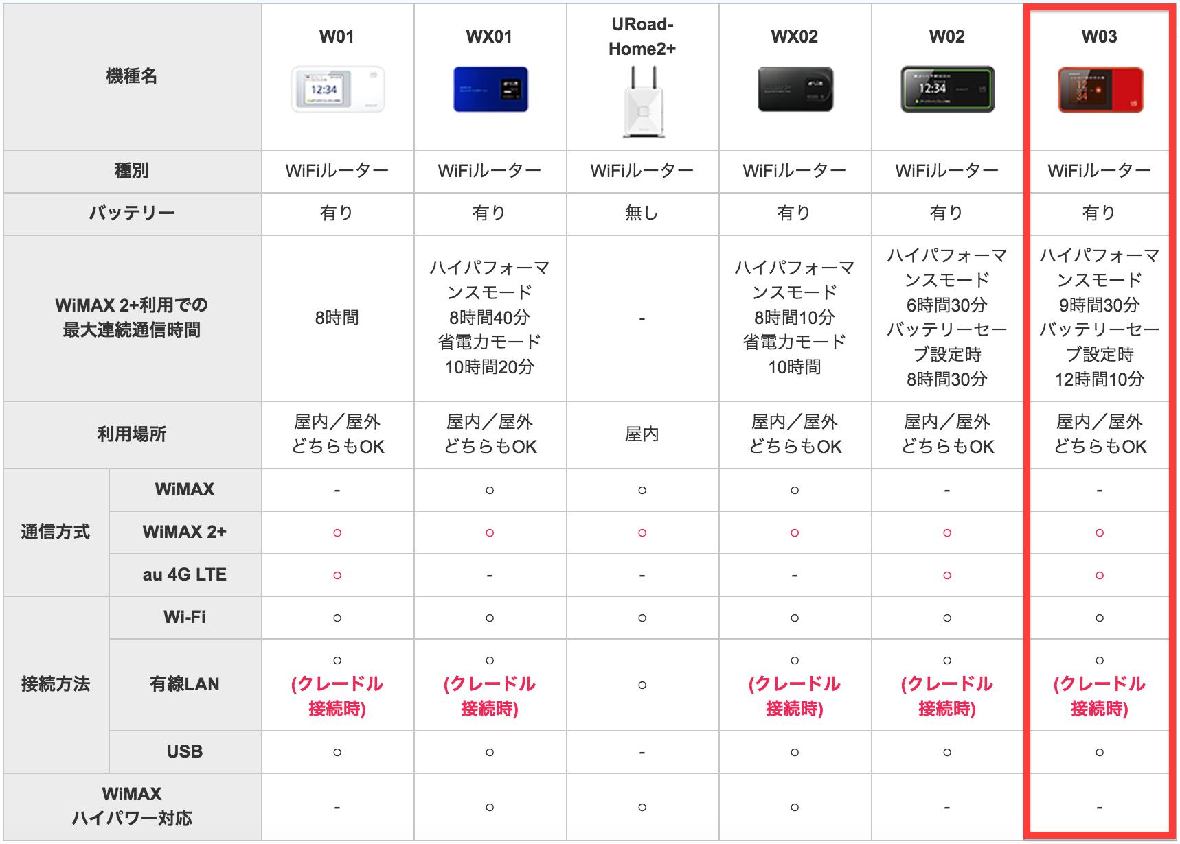 WiMAX お試し レンタル 機器比較 20161015