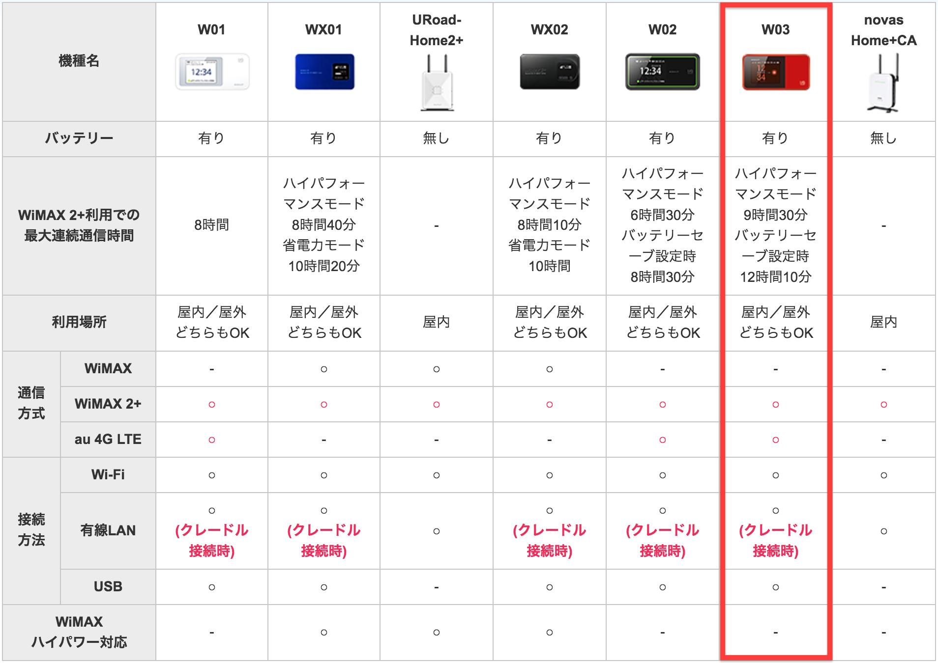 WiMAX お試し レンタル 機器比較 20161201