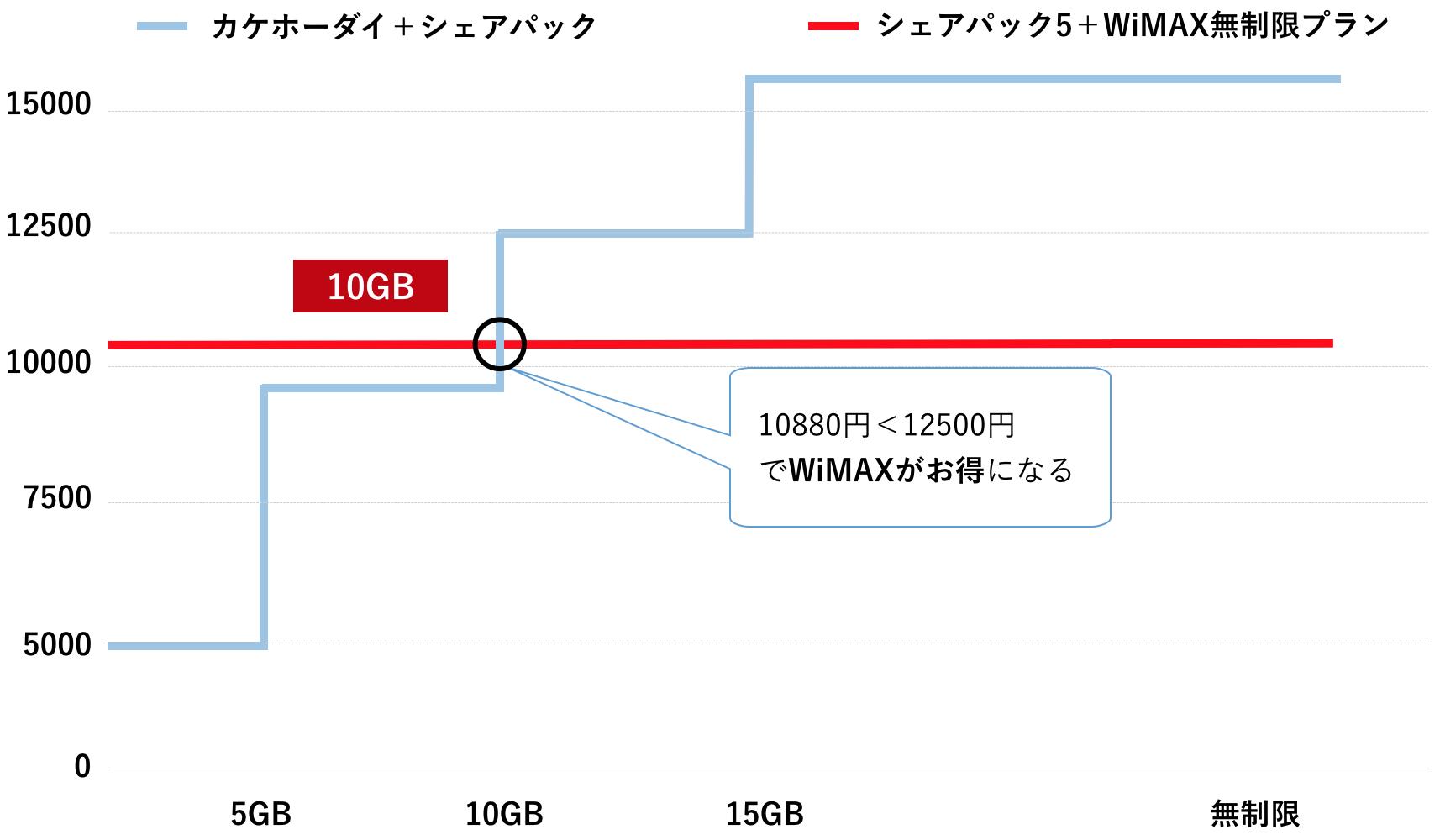 WiMAX スマホ docomo 家族