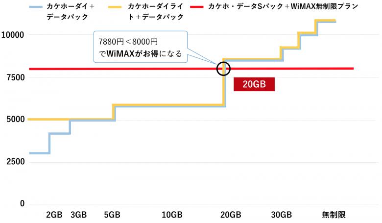 WiMAX スマホ docomo 一人