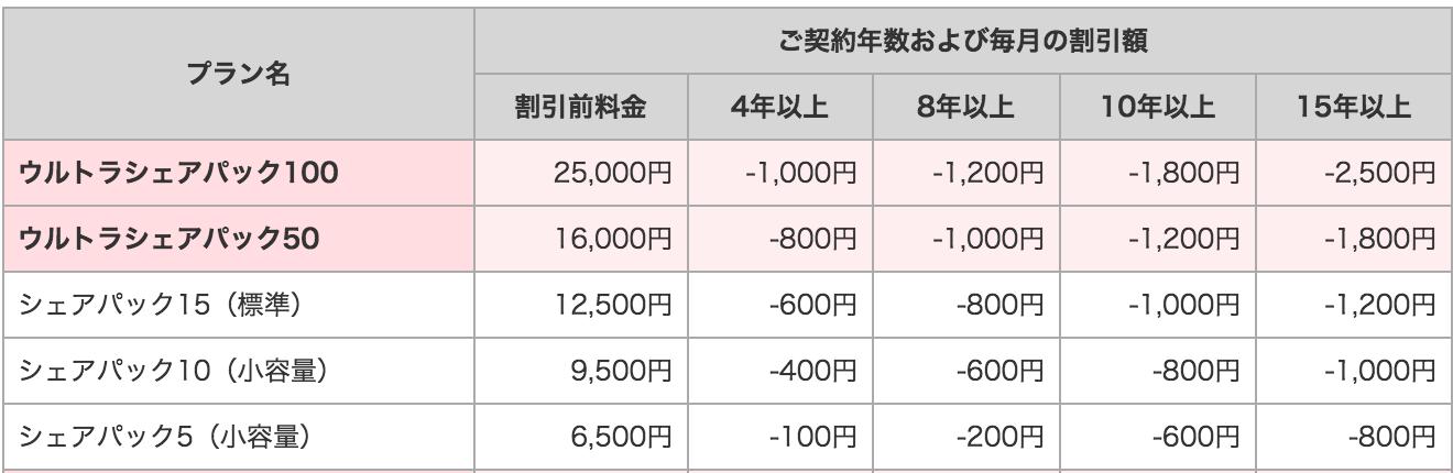 WiMAX スマホ ずっとドコモ割 20161015 シェアパック