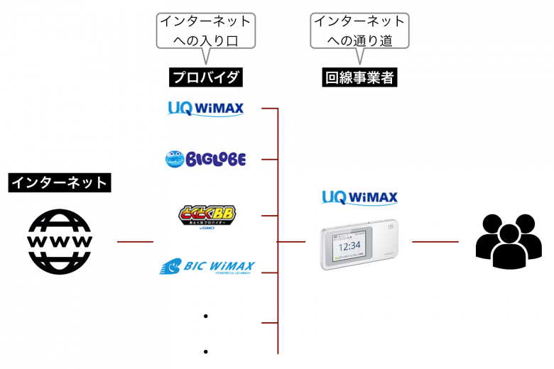 ビックカメラ WiMAX プロバイダ