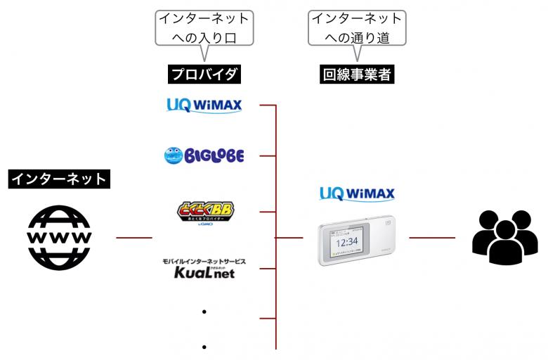 エディオン WiMAX プロバイダ