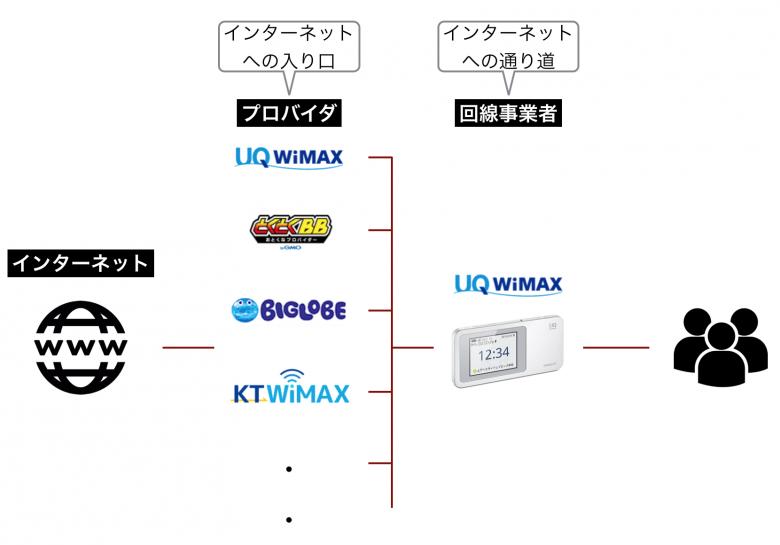 Ks WiMAX プロバイダ