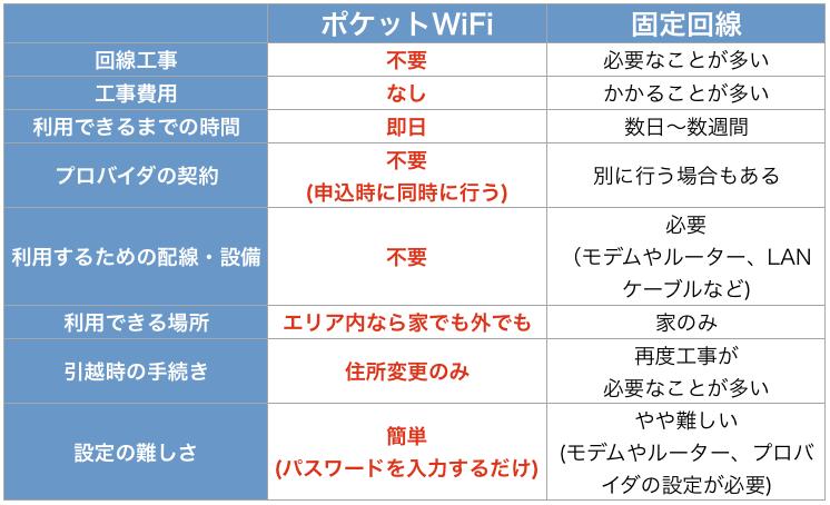 ポケットWiFI とは 固定回線 比較