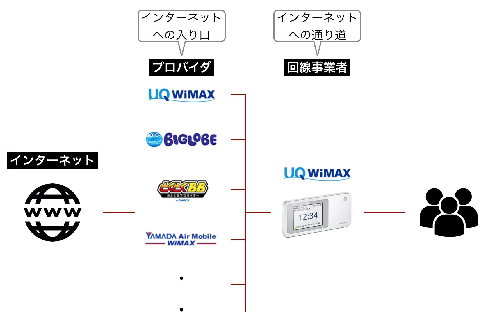 ヤマダ WiMAX プロバイダ