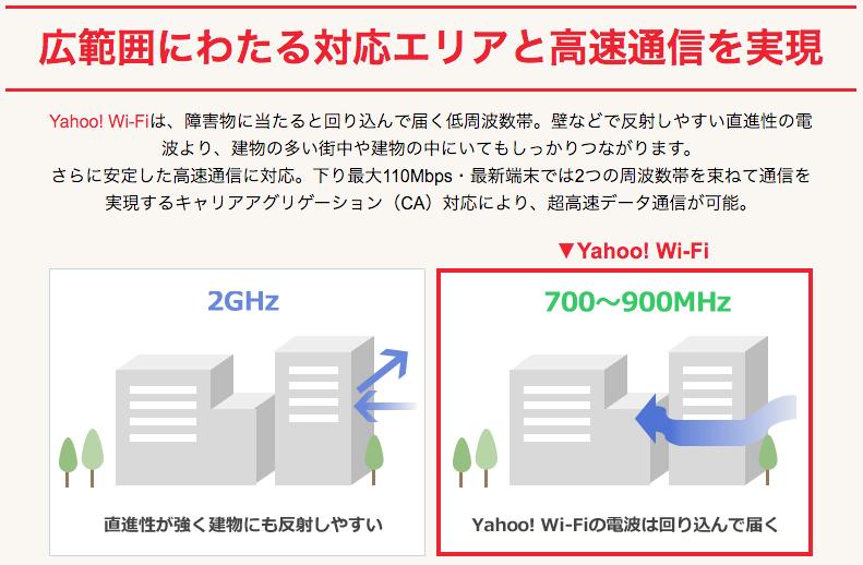 ポケットWiFi 無制限 Yahoo! WiFi 周波数