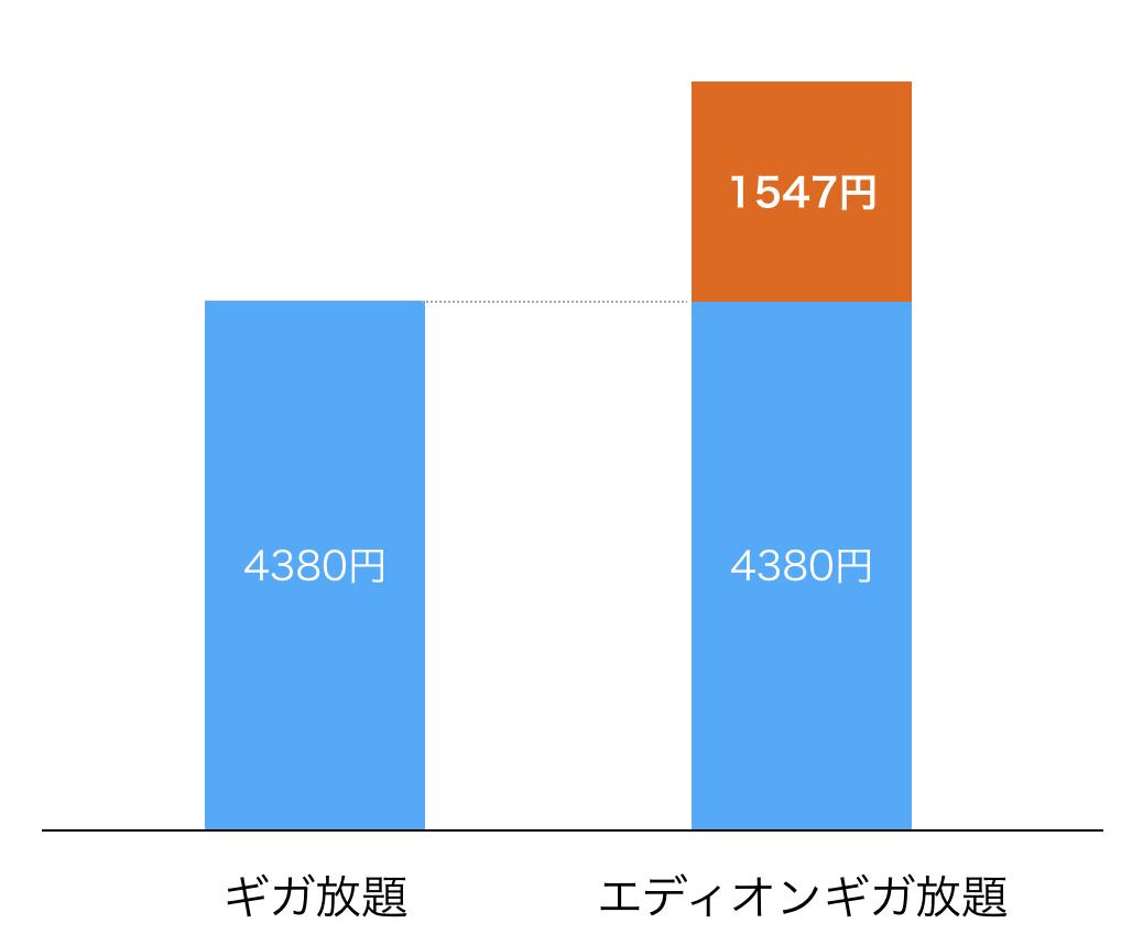 エディオン WiMAX 価格差図