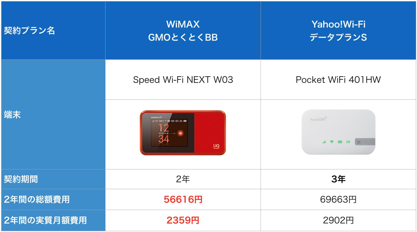 wimax yahoo wifi 7GB