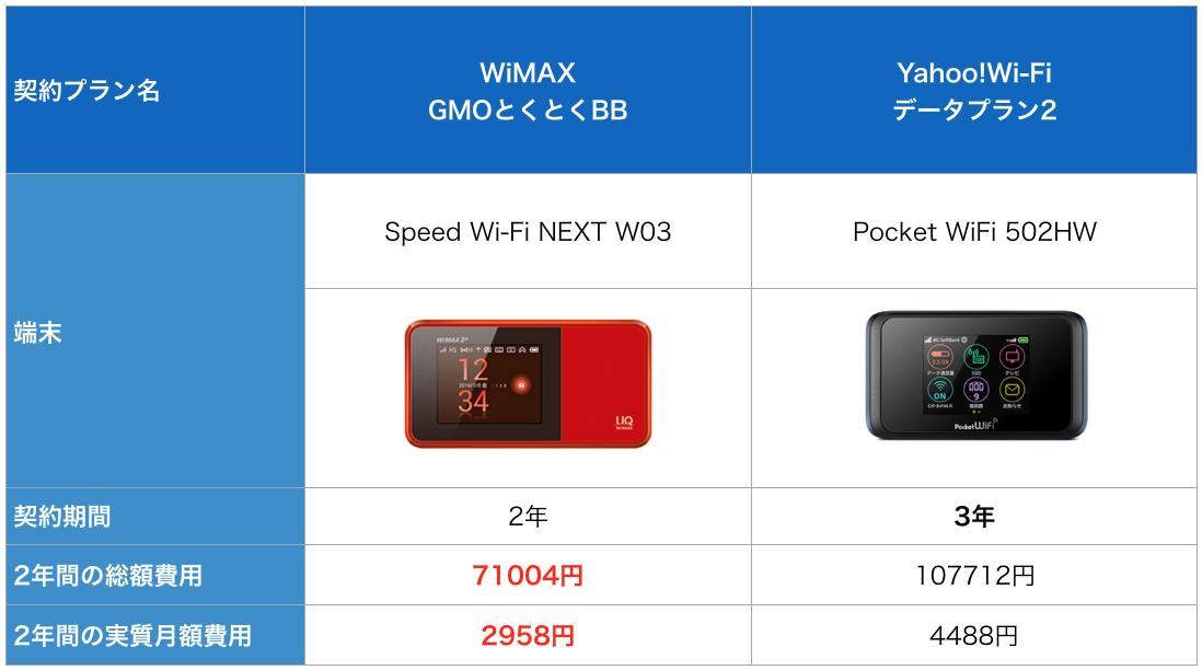 wimax yahoo wifi 無制限
