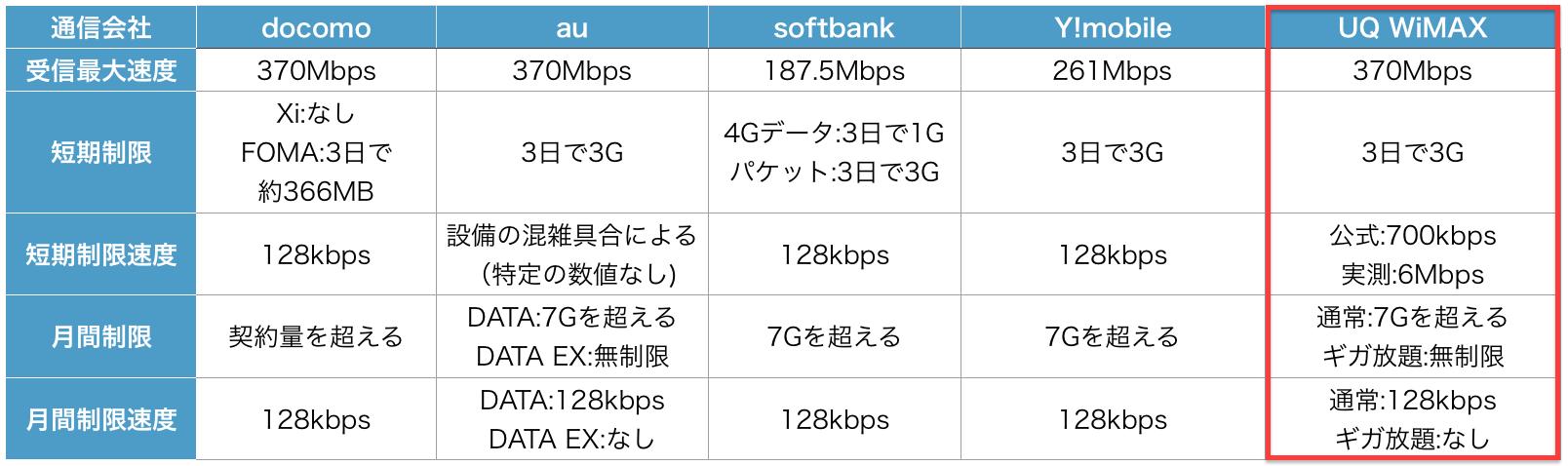 Pocket WiFi 506HW Y!mobile データ通信端末 比較