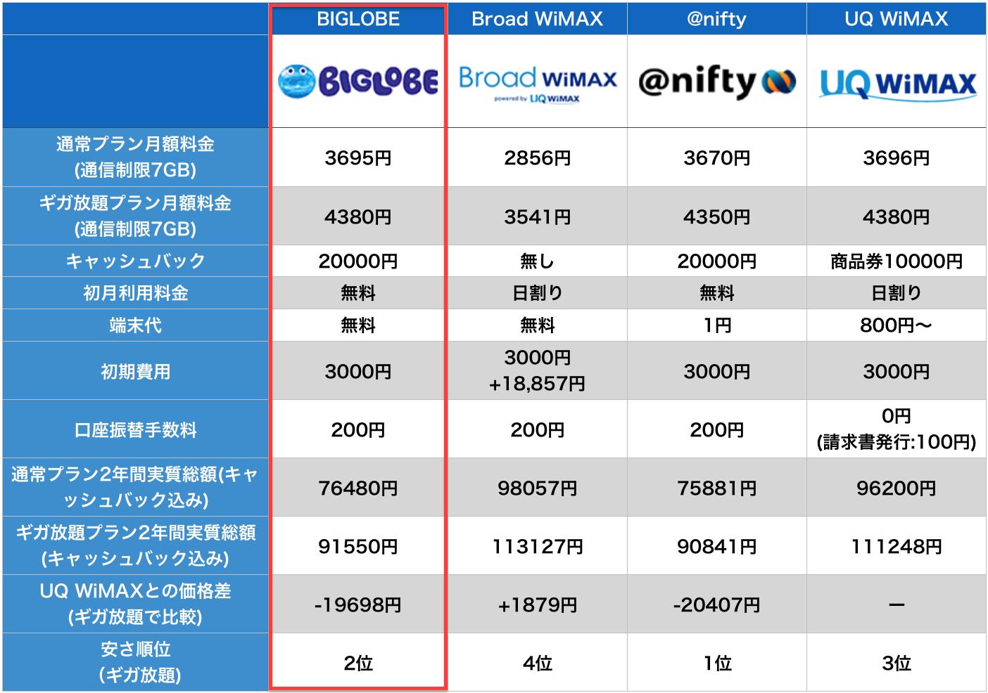 WiMAX 口座振替 比較表