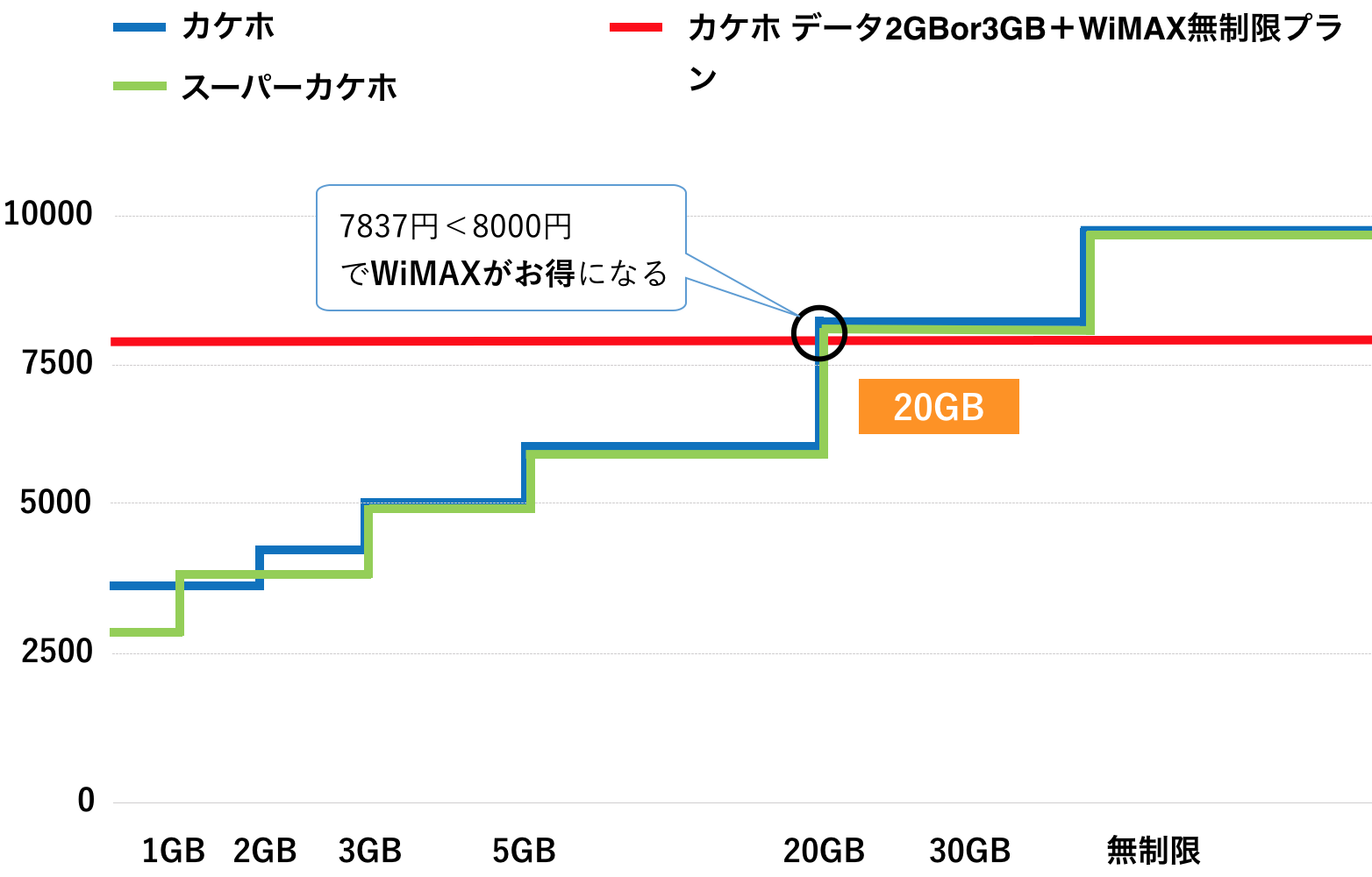 WiMAX スマホ au