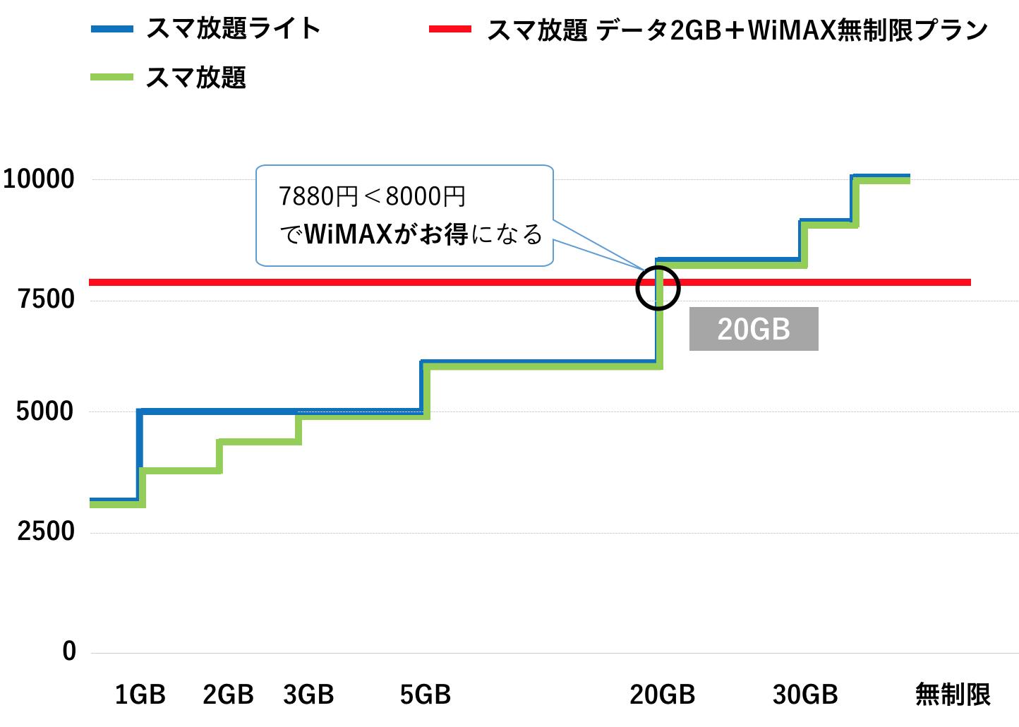 WiMAX スマホ softbank