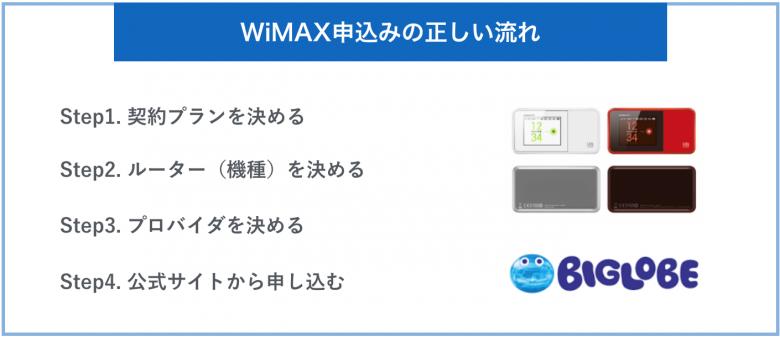 WiMAX申込みの正しい流れ