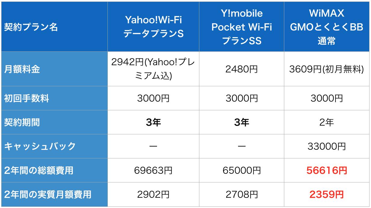 ポケットWiFi 安い 7G plan 比較