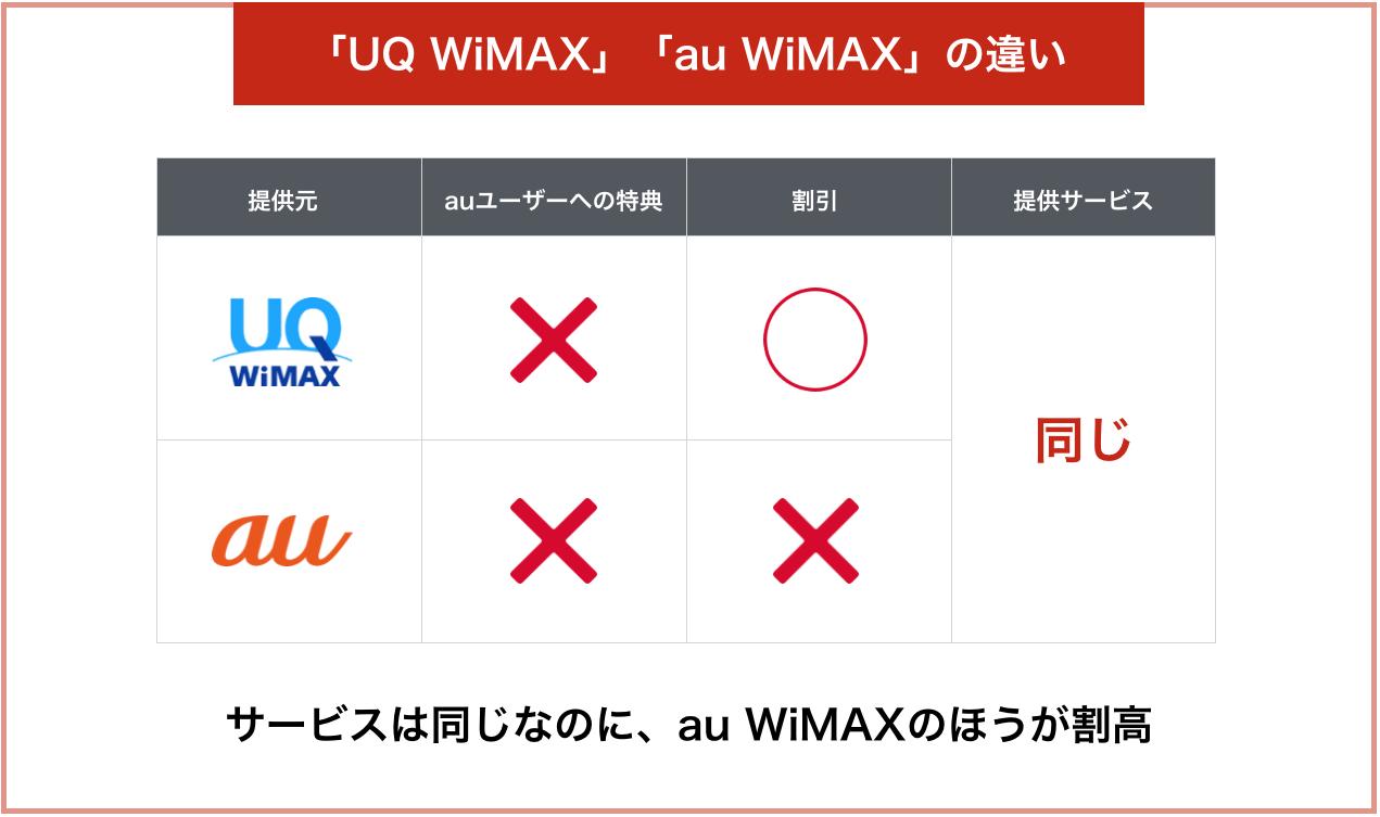 「UQ WiMAX」「au WiMAX」の違い