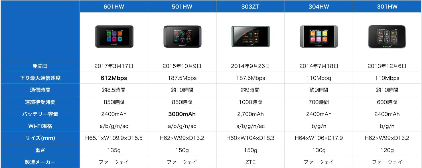 ソフトバンクポケットwifi比較表