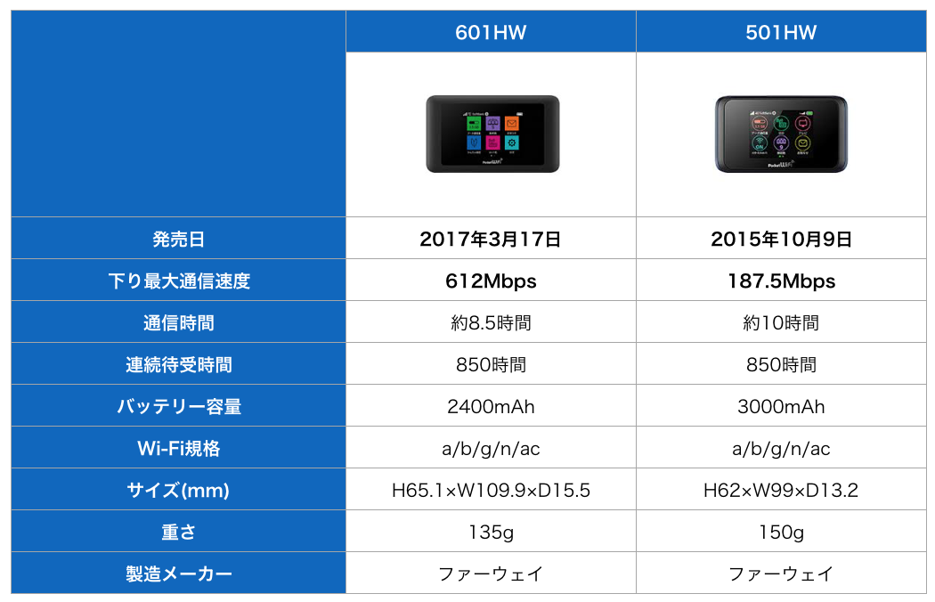 601HWと502HWの比較