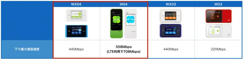 WiMAXルーター最大速度の比較