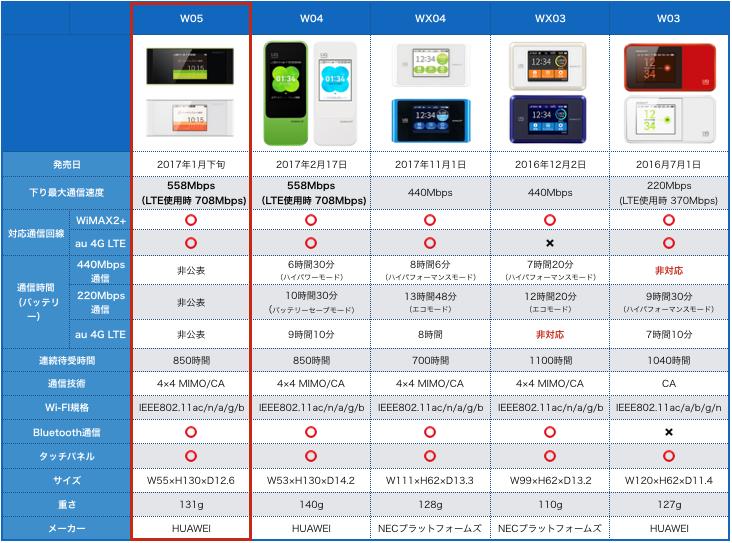 WiMAXルーター比較