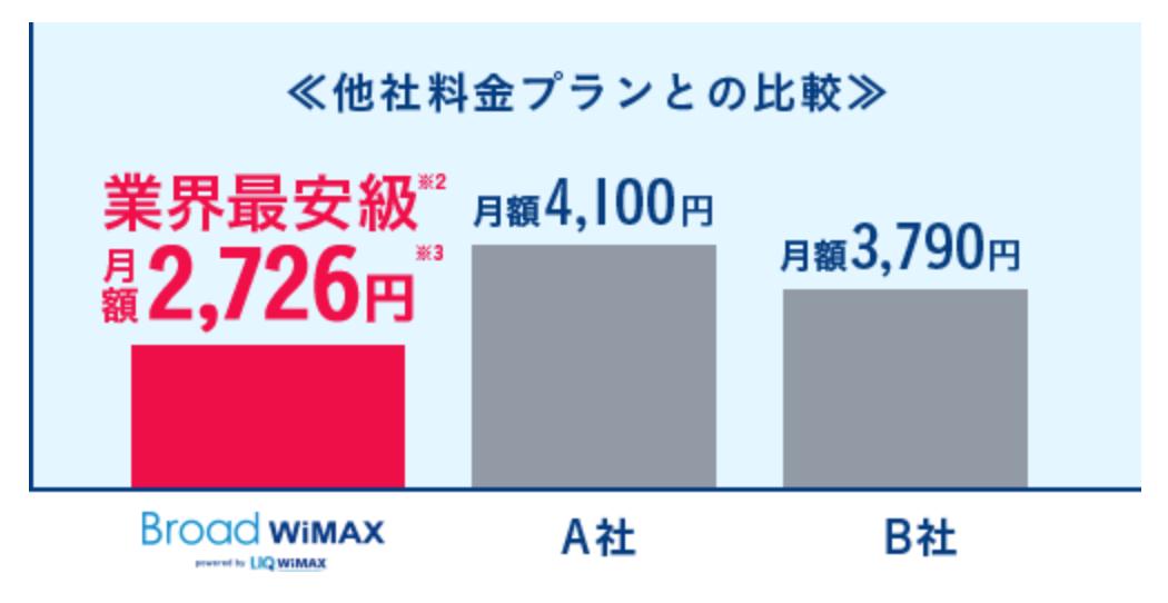 Broad WiMAX他社プラントの比較