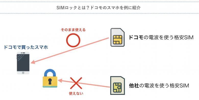 67a3378a7f 基本的に大手のキャリアから買った機種は「SIMロック」というロックがかかっています。