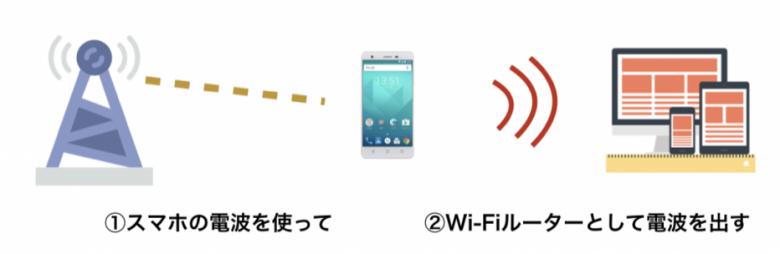 2bf2d8e34e 大手携帯会社のスマホであれば、このテザリングがほとんどの場合可能ですが、格安SIMの場合は回線と利用する端末によってはテザリングが利用できません。