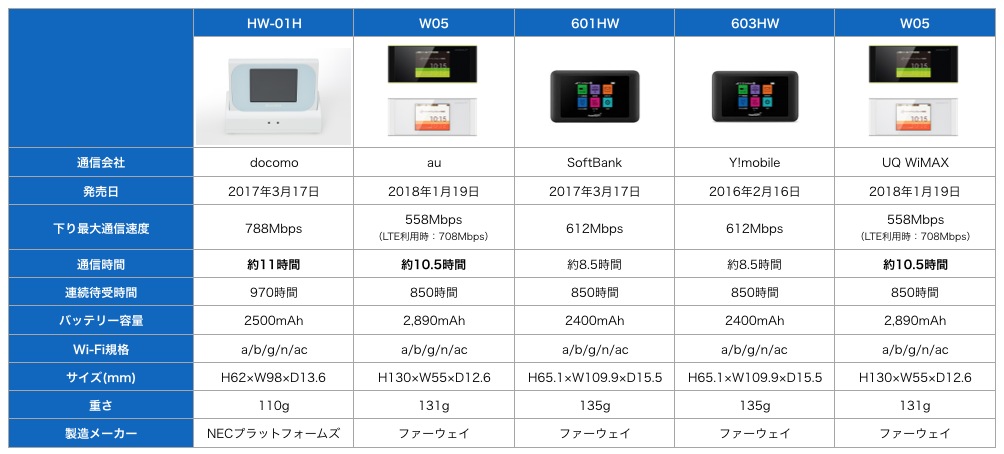 最新ポケットwifi比較表