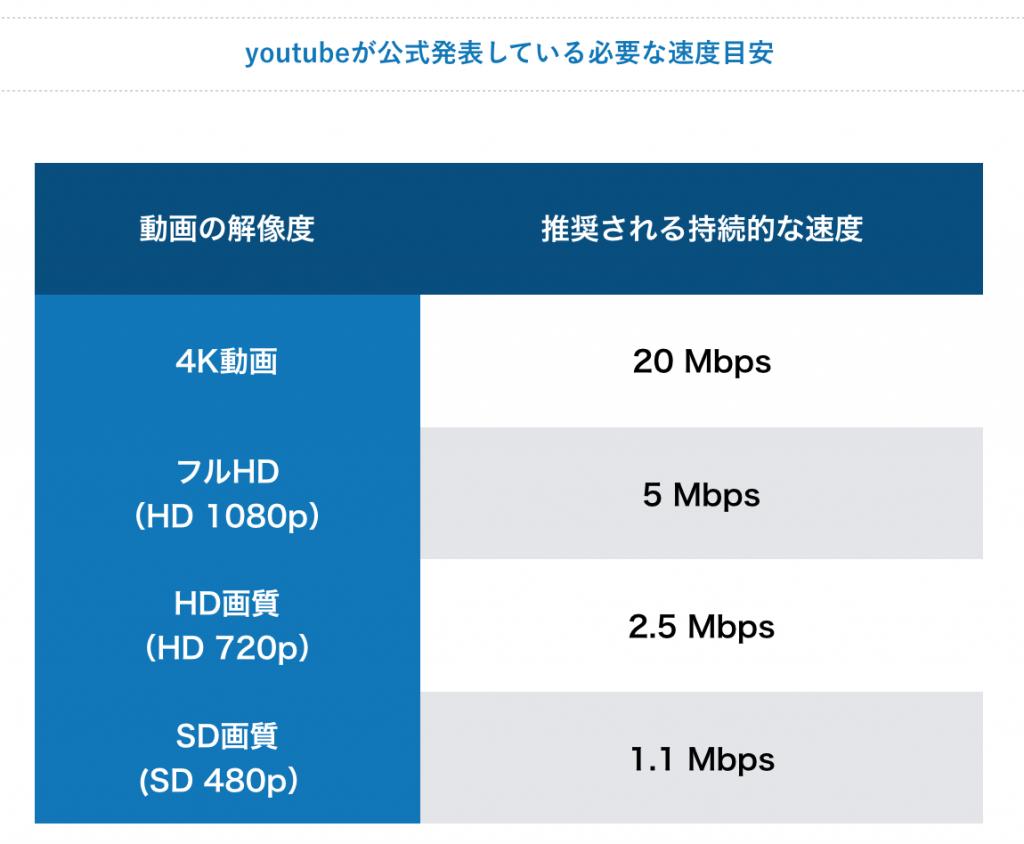 youtubeが公式発表している必要な速度目安