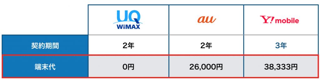 契約期間ポケットwifi3社残債