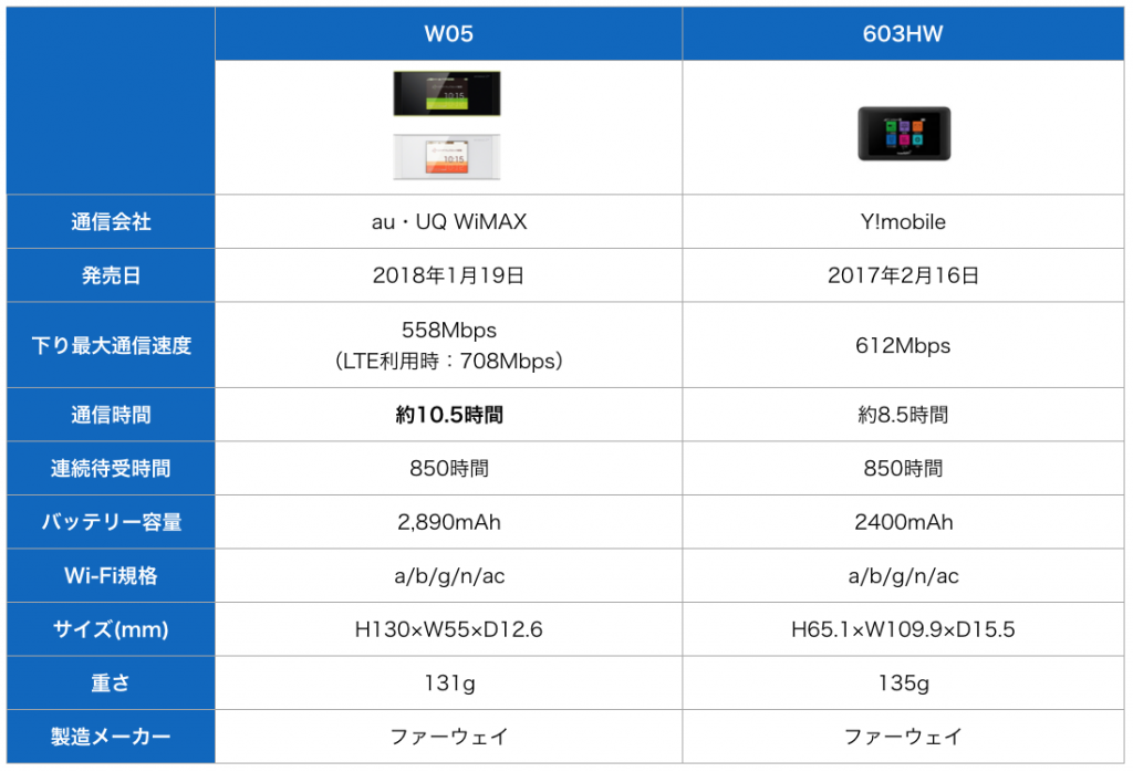 W05と603HWの比較