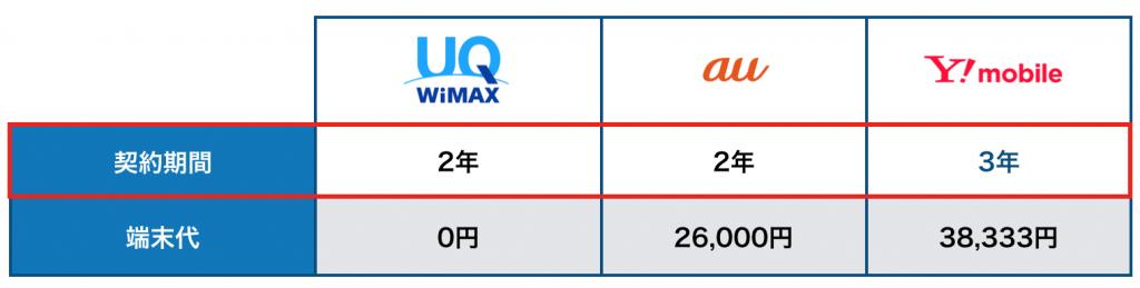 契約期間ポケットwifi3社比較
