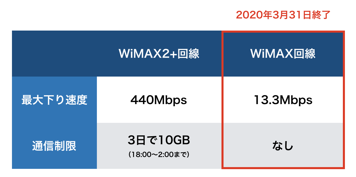 WiMAXとWiMAX2+違い