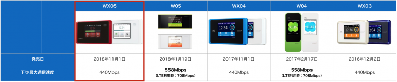wimax端末スペック比較_WX05_バッテリー
