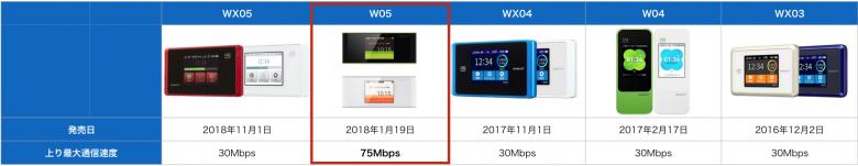 wimax端末スペック比較_上り通信速度