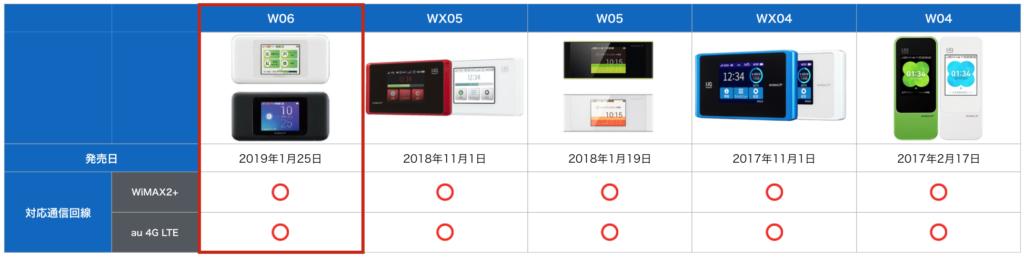 w06の対応通信回線比較表