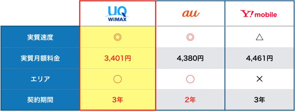 無制限ポケットwifi3社の比較